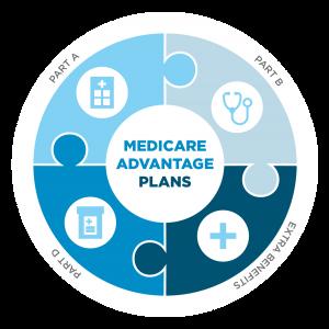 Best Medicare Advantage Plans 2020.Greater Nashville Insurance Group Medicare